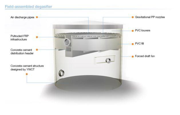 degasifiers_factory(1)